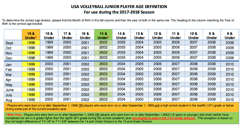 Junior Player Age Definition